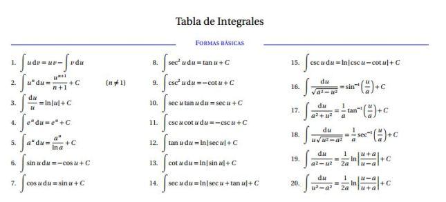 tabla basica de integrales